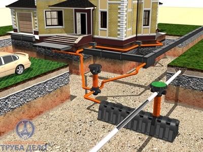 планы местности, где будет размещена ливневая канализация, с ингредиентами ливневой канализации. техно спецификация...
